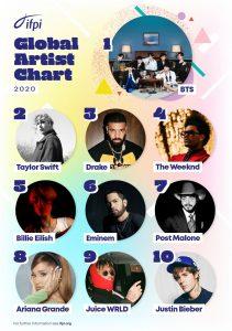 globalartistchart top10