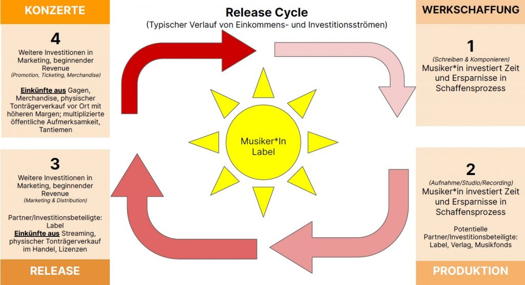 release cycle